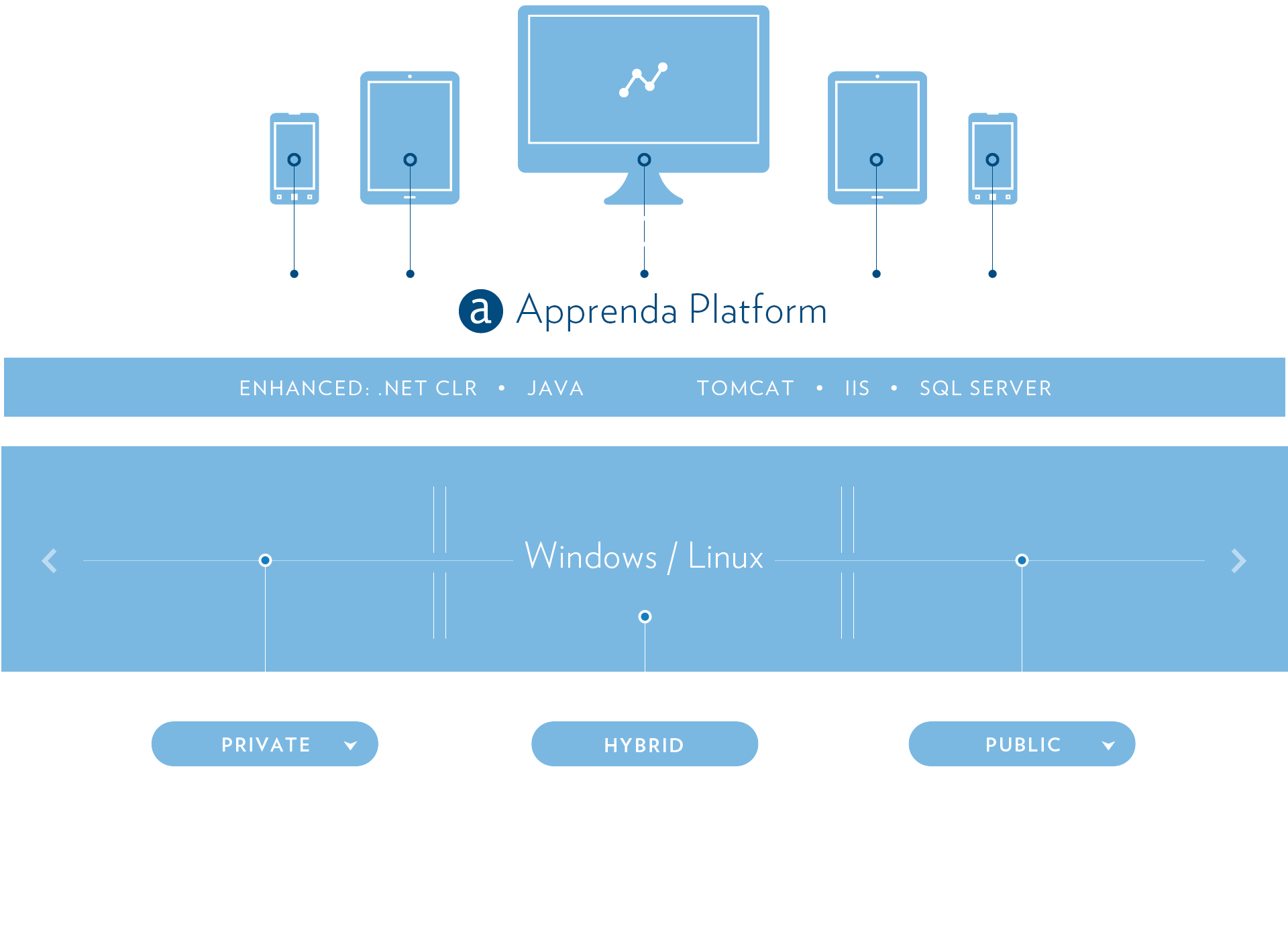 Diagram of the Apprenda Platform