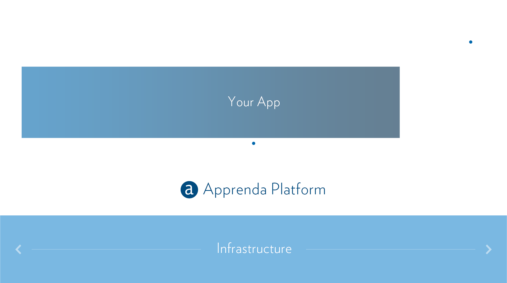 Diagram outlining Webscale Cloud Apps