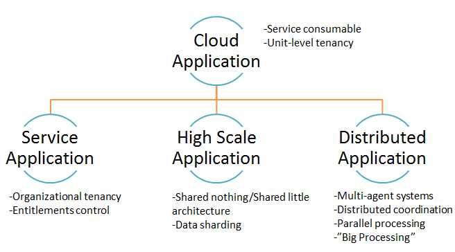 Cloud Application Architecture Types
