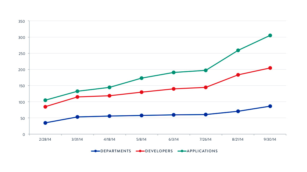 New and Existing Apps PaaS Line Graph