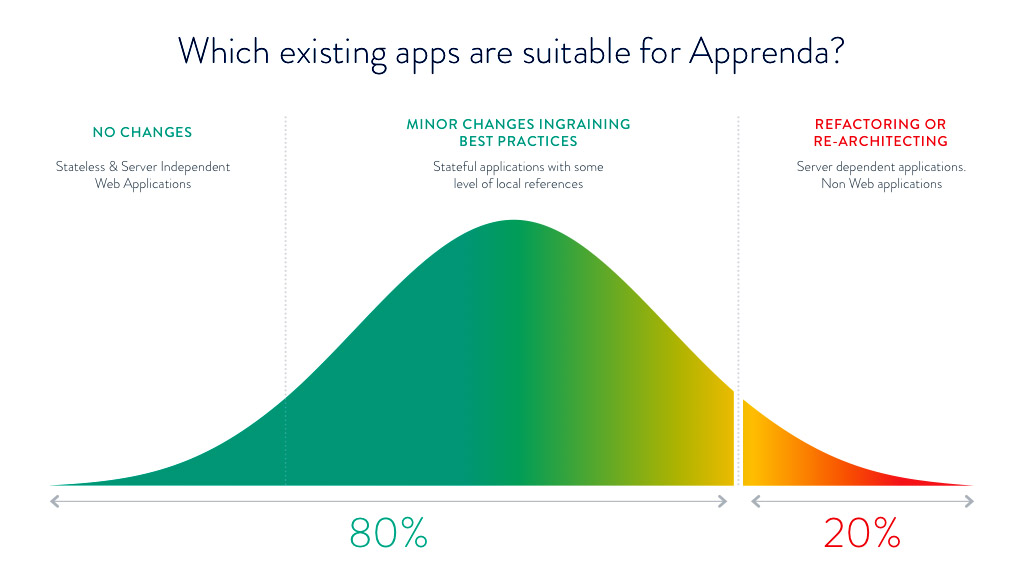 New and Exisiting Apps PaaS