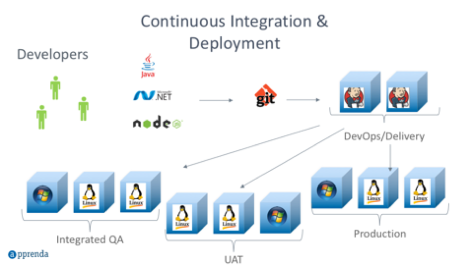 Traditional CI setup with dedicated environments